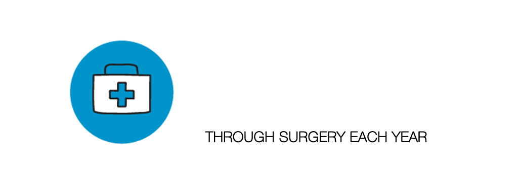 Save 10 million lives through surgery